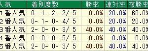 第41回新潟大賞典(G3) 2019 検討