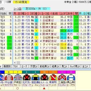 第159回天皇賞(春)(G1) 2019 枠順