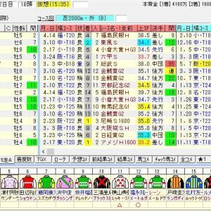 第41回新潟大賞典(G3) 2019 出走馬名表