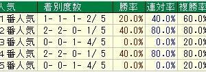 第23回東京スポーツ杯2歳ステークス(G3) 2018 検討