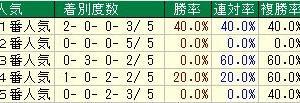 第26回平安ステークス(G3) 2019 検討