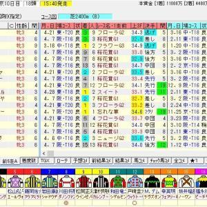 第80回優駿牝馬(オークス)(G1) 2019 枠順