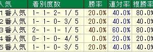 第86回東京優駿(日本ダービー)(G1) 2019 検討