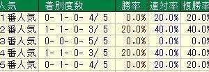 第2回葵ステークス(重賞) 2019 検討