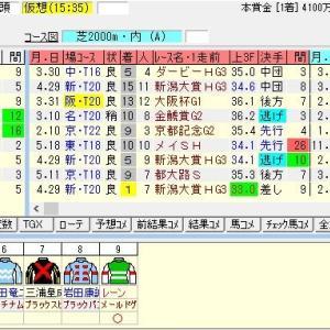 第72回農林水産省賞典鳴尾記念(G3) 2019 出走馬名表