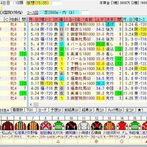 第24回マーメイドステークス(G3) 2019 出走馬名表