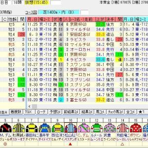第13回阪神カップ(G2) 2018 出走馬名表