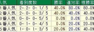第68回ラジオNIKKEI賞(G3) 2019 検討