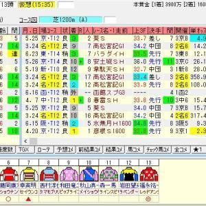 第55回CBC賞(G3) 2019 出走馬名表