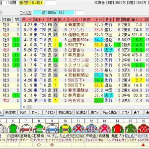 第68回ラジオNIKKEI賞(G3) 2019 出走馬名表