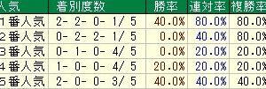 第24回プロキオンステークス(G3) 2019 検討