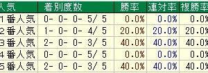 第55回農林水産省賞典函館記念(G3) 2019 検討