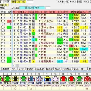 第55回農林水産省賞典函館記念(G3) 2019 出走馬名表