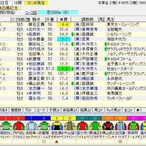 第55回農林水産省賞典函館記念(G3) 2019 予想