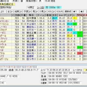 第55回農林水産省賞典函館記念(G3) 2019 結果