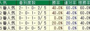 第51回函館2歳ステークス(G3) 2019 検討