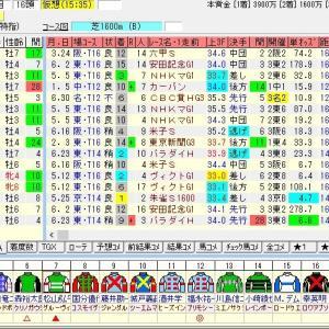 第67回トヨタ賞中京記念(G3) 2019 出走馬名表