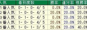 第63回京阪杯(G3) 2018 検討