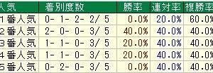 第24回エルムステークス(G3)2019 検討