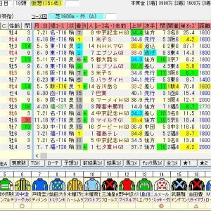 第54回関屋記念(G3) 2019 出走馬名表