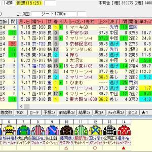 第24回エルムステークス(G3)2019 出走馬名表