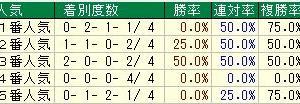 第6回ラジオNIKKEI杯京都2歳ステークス(G3) 2019 検討