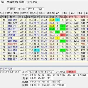 第24回エルムステークス(G3)2019 結果