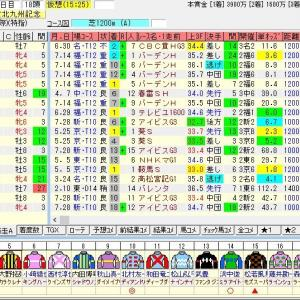 第54回テレビ西日本賞北九州記念(G3)2019 出走馬名表