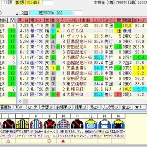 第55回札幌記念(G2) 2019 出走馬名表