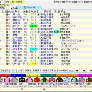 第54回テレビ西日本賞北九州記念(G3)2019 予想