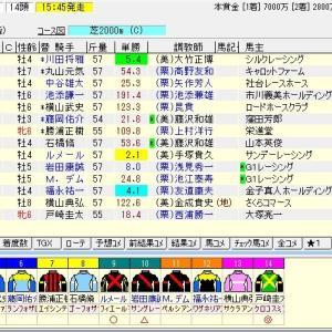 第55回札幌記念(G2) 2019 予想