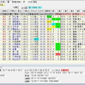 第54回テレビ西日本賞北九州記念(G3)2019 結果