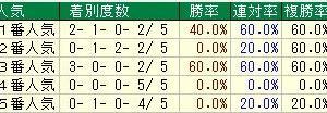 第39回新潟2歳ステークス(G3)2019 検討