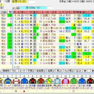 第14回キーンランドカップ(G3)2019 出走馬名表