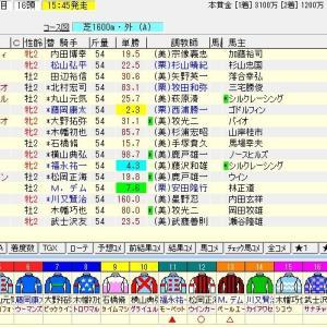 第39回新潟2歳ステークス(G3)2019 予想