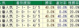 第39回小倉2歳ステークス(G3)2019 検討