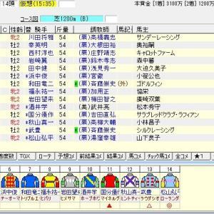 第39回小倉2歳ステークス(G3)2019 出走馬名表