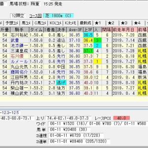 第54回農林水産省賞典札幌2歳ステークス(G3)2019 結果