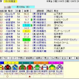 第39回小倉2歳ステークス(G3)2019 予想