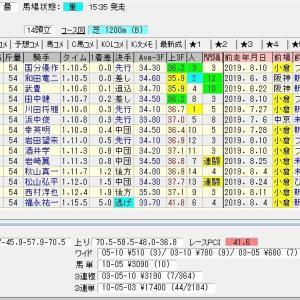 第39回小倉2歳ステークス(G3)2019 結果