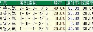 第4回紫苑ステークス(G3)2019 検討