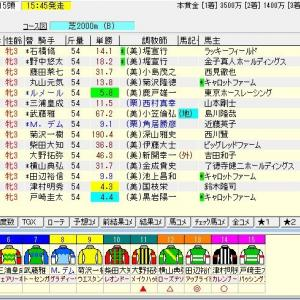 第4回紫苑ステークス(G3)2019 予想