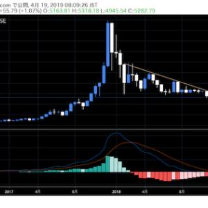 ビットコインの長期トレンド指標がプラスに転換 仮想通貨市場観測