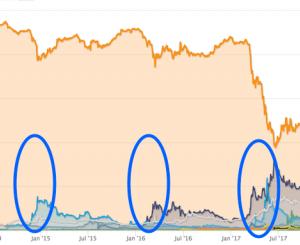 仮想通貨市場の資金流入が『ビットコインからアルトコインへ』 注目ポイントと高騰の裏側