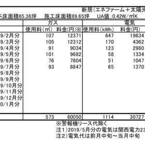 光熱費 〜2019年7月分〜