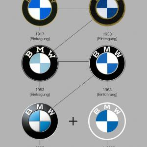 BMW エンブレムの変遷