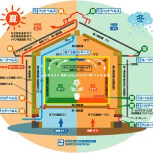 百花乱用、何とか工法だらけの日本の住宅会社の問題
