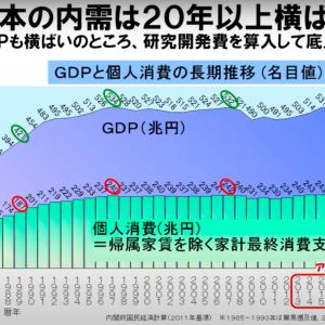 アベノミクスの失敗に見る日本経済の20年と、愛ある経済