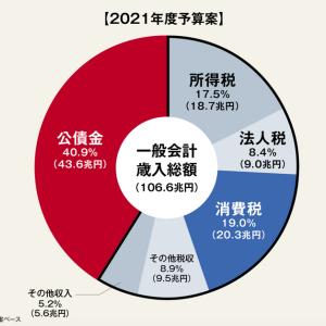 アホが政策や財政をやっている内は日本は浮上しない。