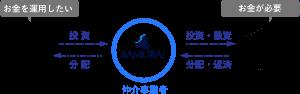 【アマギフプレゼント】SAMURAI証券:投資型クラウドファンディングの評判